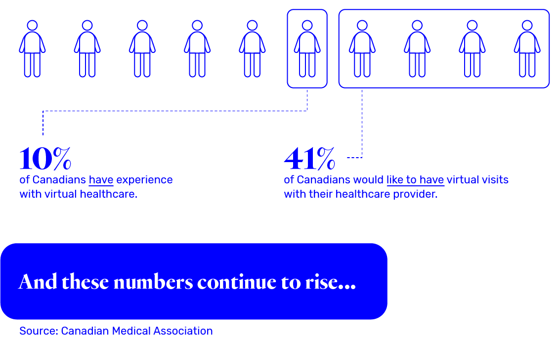 10% of Canadian have experience with virtual healthcare. 41% of Canadians would like to have virtual visits with their healthcare provider. And these numbers continue to rise... Source: Canadian Medical Associaiton