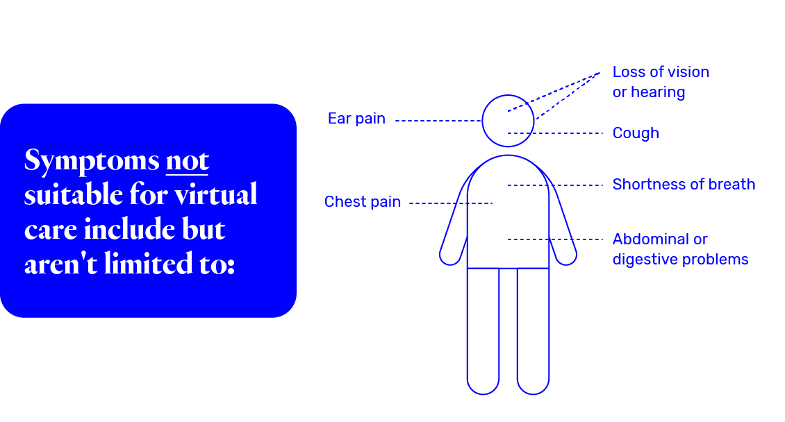 Symptoms not suitable for virtual care include but aren't limited to: ear pain, chest pain, loss of vision or hearing, cough, shortness of breath, abdominal or digestive problems
