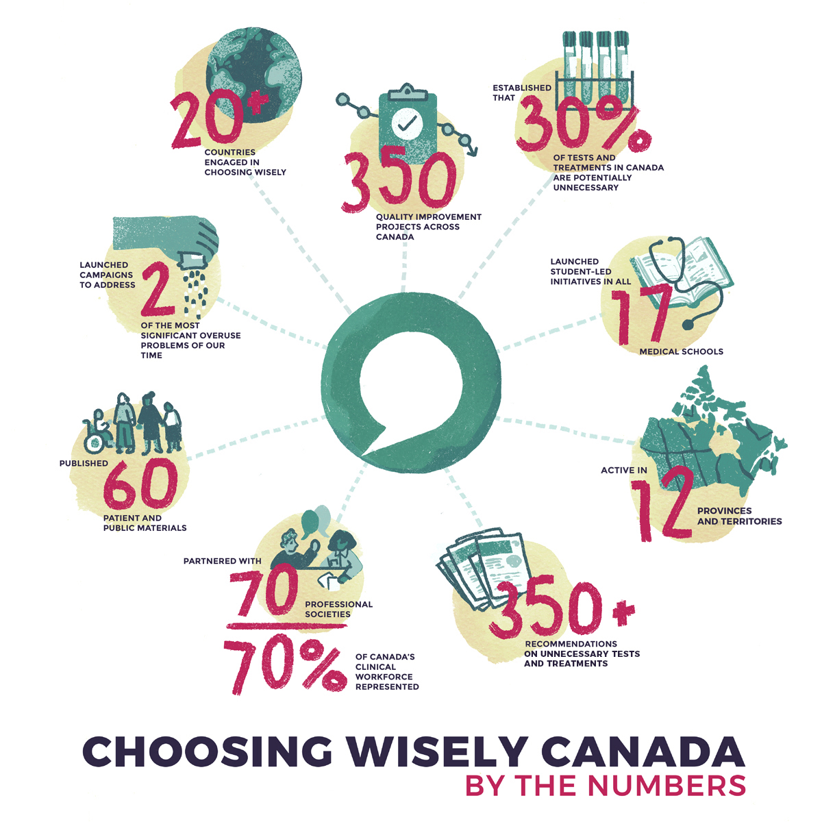 Choosing Wisely Infographic