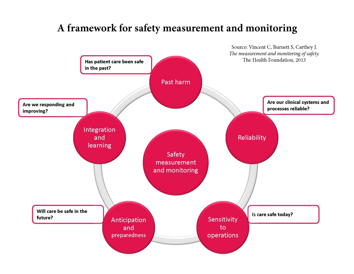 A visual Model of a framework for safety measurement andmonitoring - past harm, reliability, sensitivity to operations, anticipation and preparedness, integration and learning
