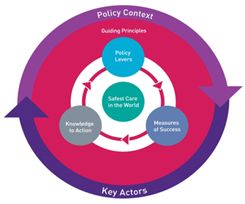 Policy Context: Guiding Principles: Policy Levers, Measures of Success, Knowledge to Action = Safest Care in the World.