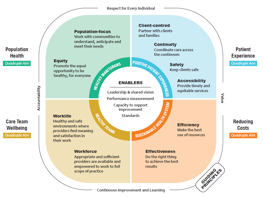 The Manitoba Quality and Learning Framework Infographic
