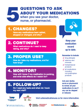 Five Questions To Ask About Your Medications
