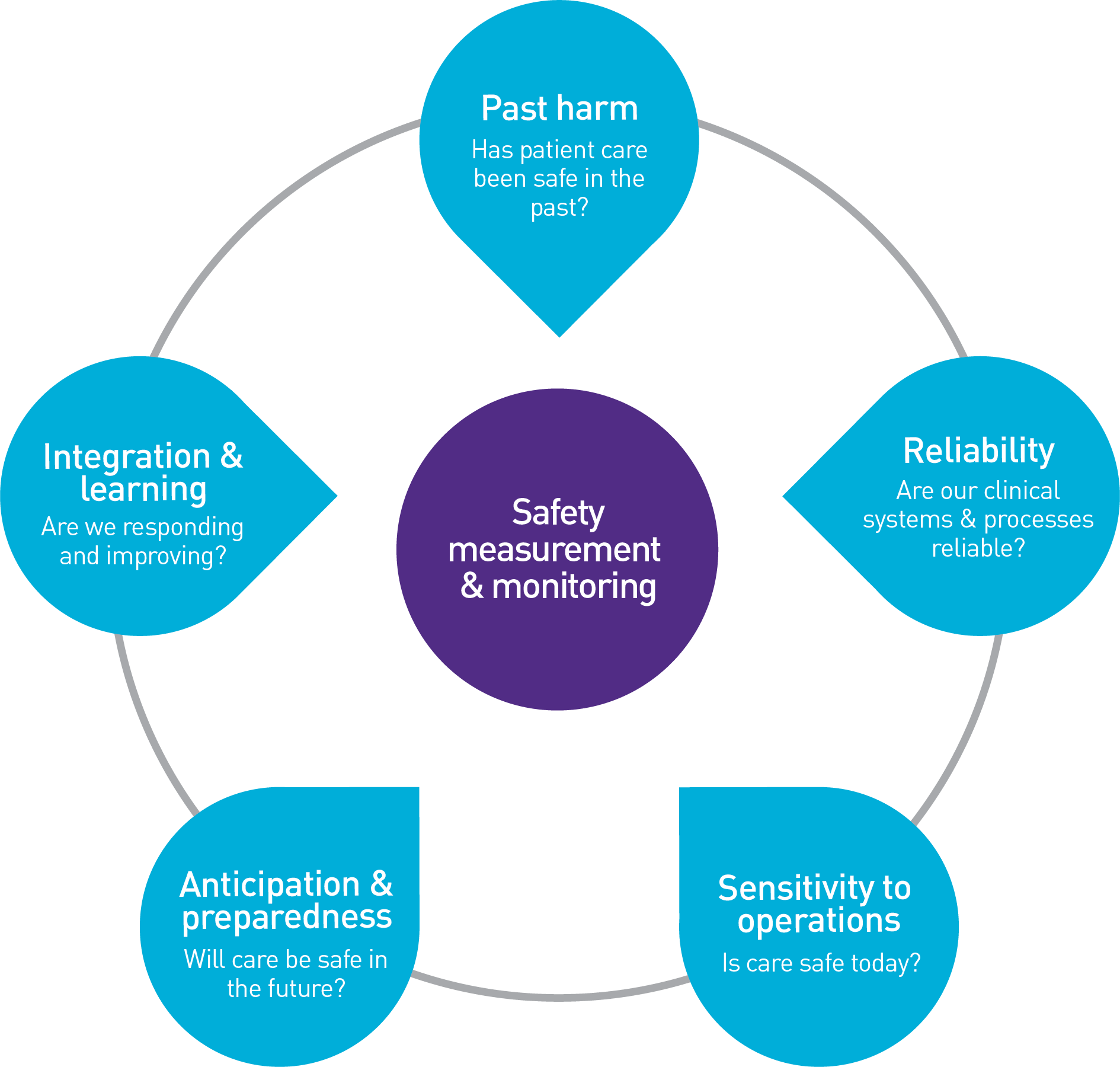 Measurement and Monitoring of Safety in Canada SIP Learning