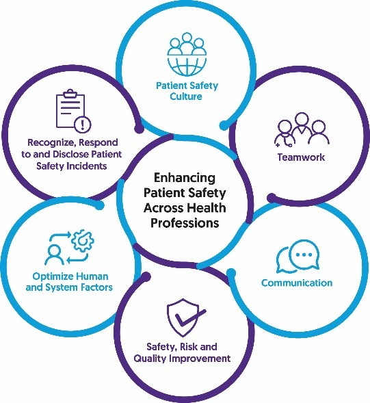 This says: Enhancing patient safety across health professions
