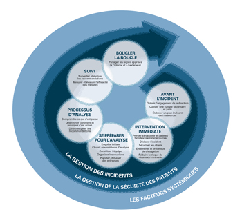 CPSI Incident Management Diagram - Web FR.jpg